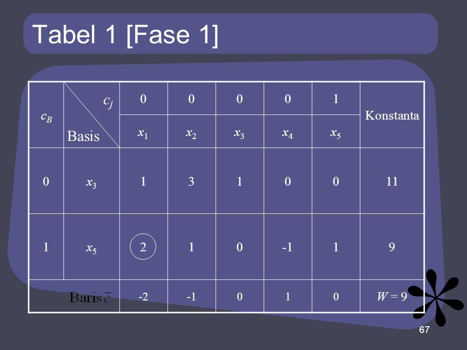 Tabel 1 [Fase 1] cj Basis cB 1 Konstanta x1 x2 x3 x4 x5 3 11 2 -1 9